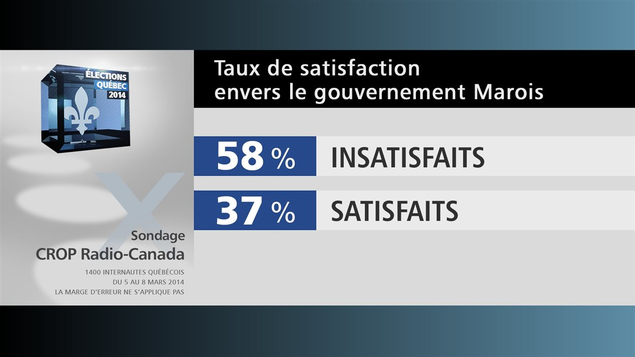 Taux de satisfaction envers le gouvernement Marois