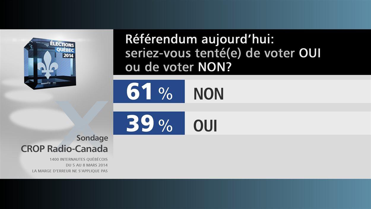 Référendum aujourd'hui : seriez-vons tenté(e) de voter OUI ou NON?