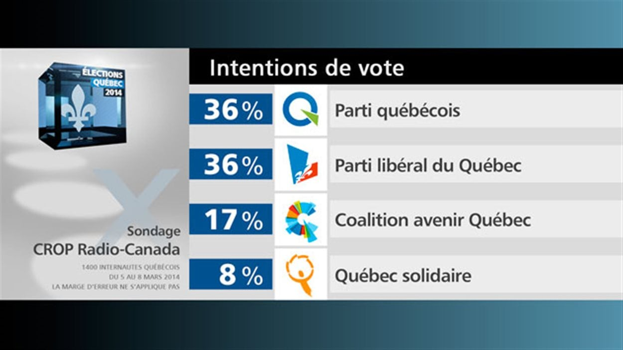 Sondage sur les intentions de vote