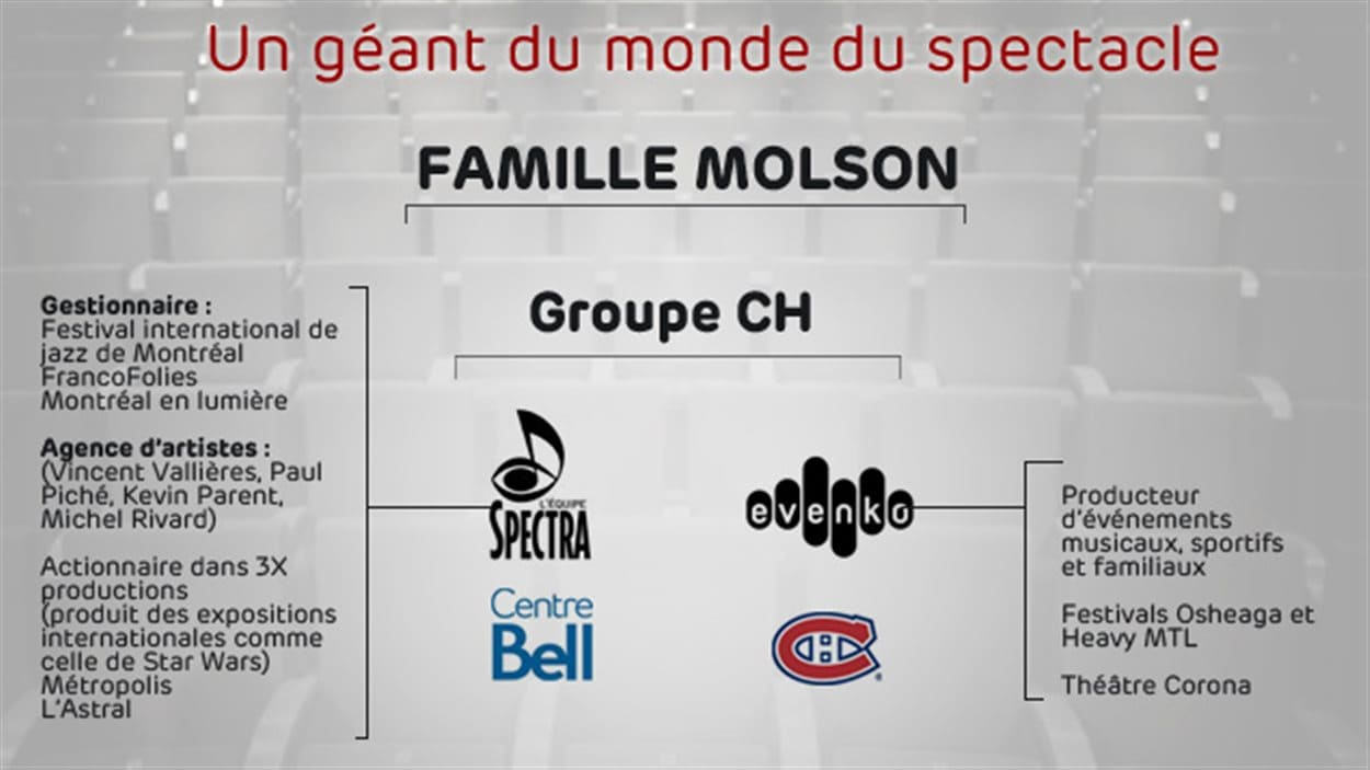 La famille Molson, un acteur important de l'industrie du divertissement au Québec.
