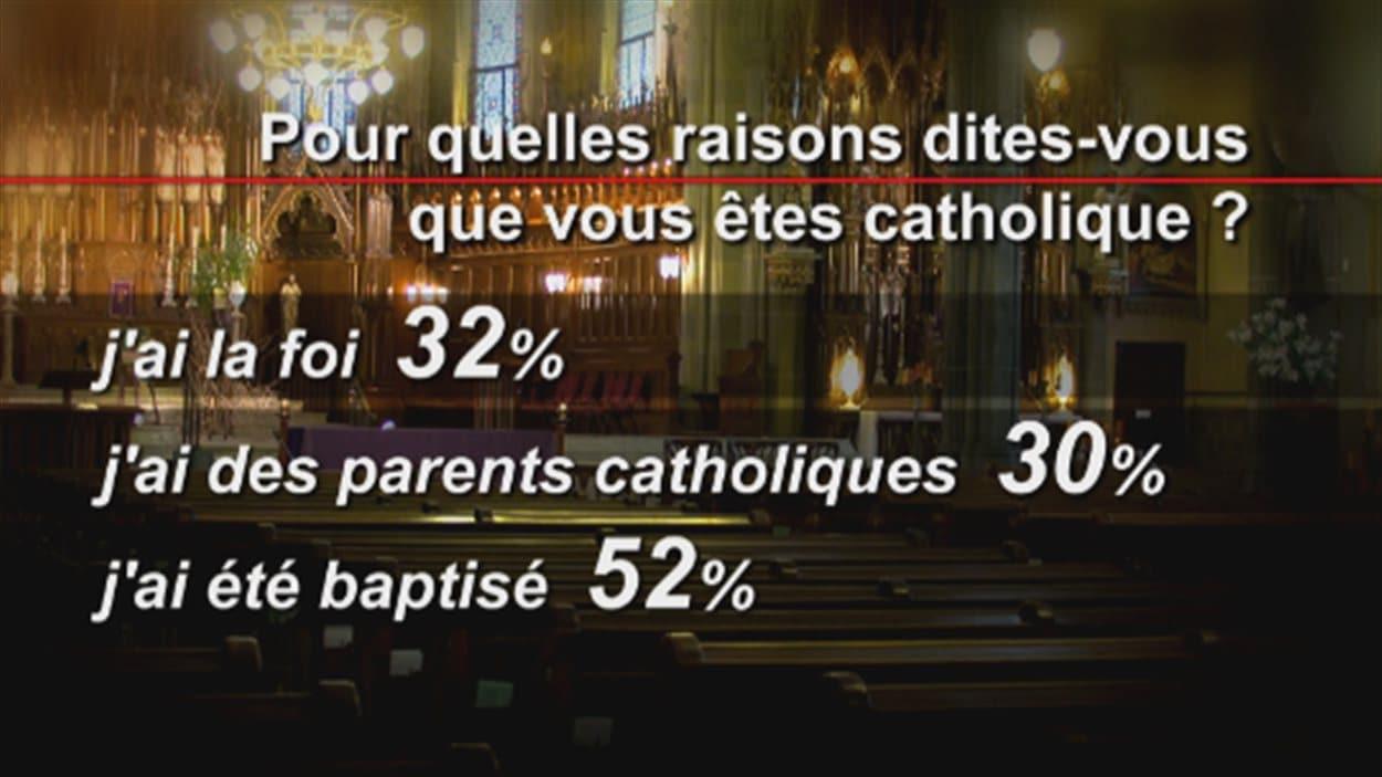 Catholiques au Québec