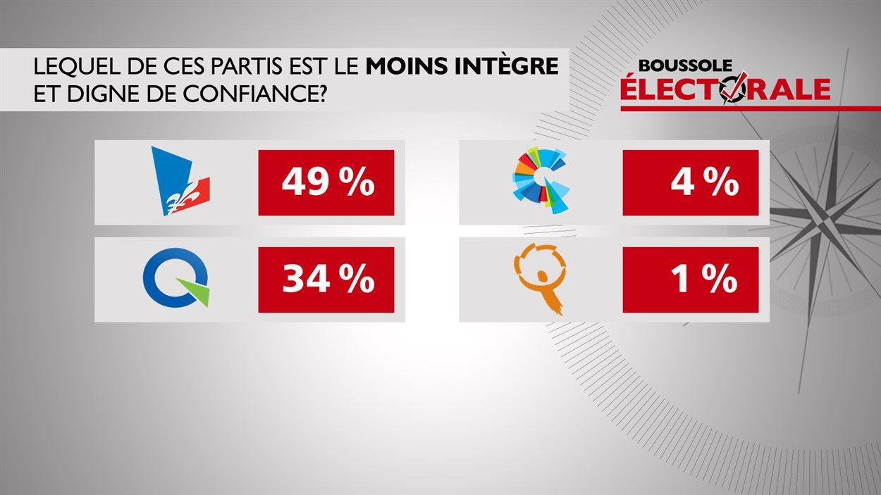 lequel de ces partis est le moins intègre?