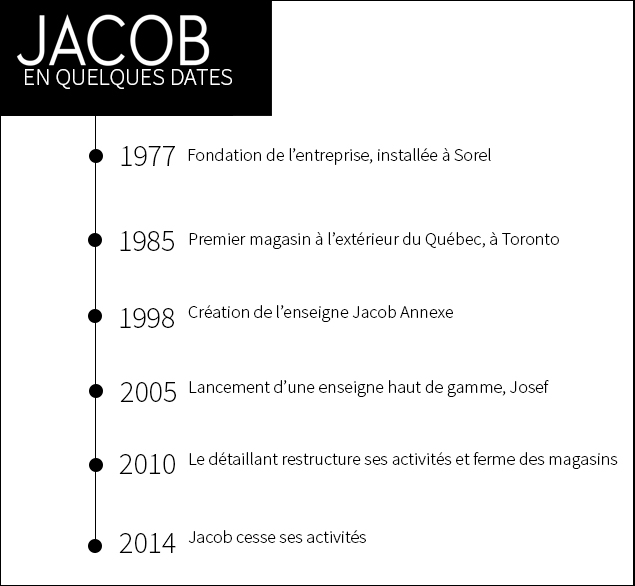 Lacob en quelques dates