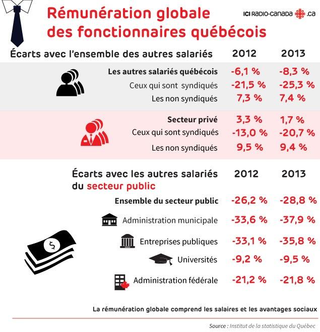 Rémunération globale des fonctionnaires québécois