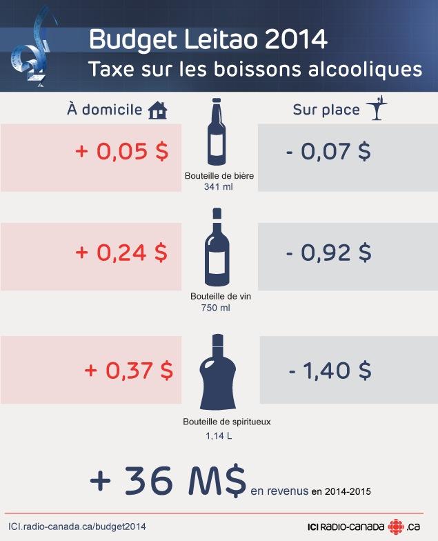 Taxe sur les boissons alcooliques