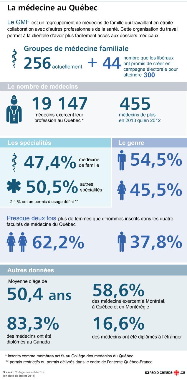 La médecine au Québec