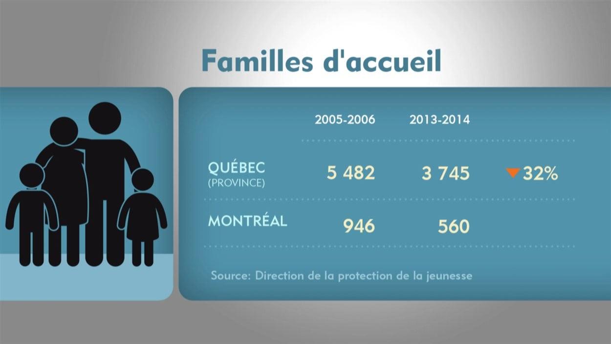 Graphique sur le nombre de familles d'accueil dans la province de Québec et à Montréal