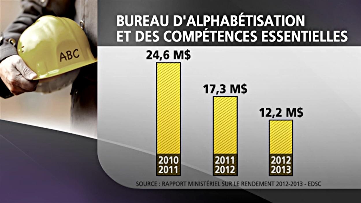 Depuis 2010, le gouvernement Harper a coupé de moitié les fonds alloués pour l'alphabétisation des adultes.