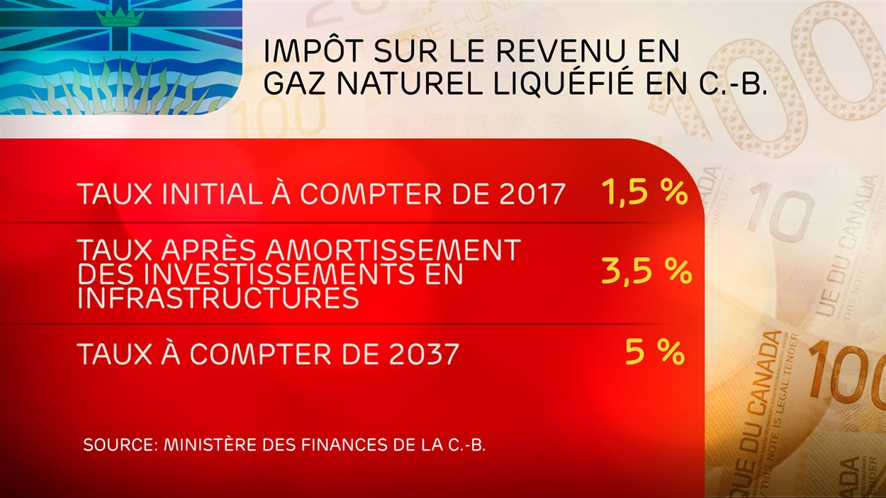 Tableau affichant les taux d'impôt impossées sur le revenu provenant du gaz naturel liquéfié en Colombie-Britannique.
