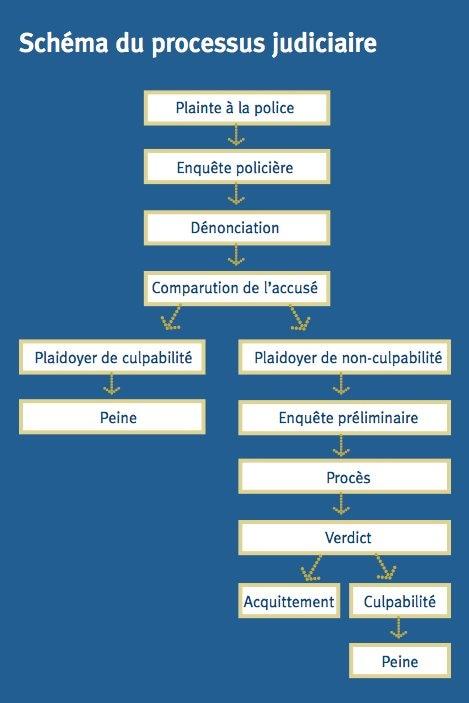 Schéma du processus judiciaire