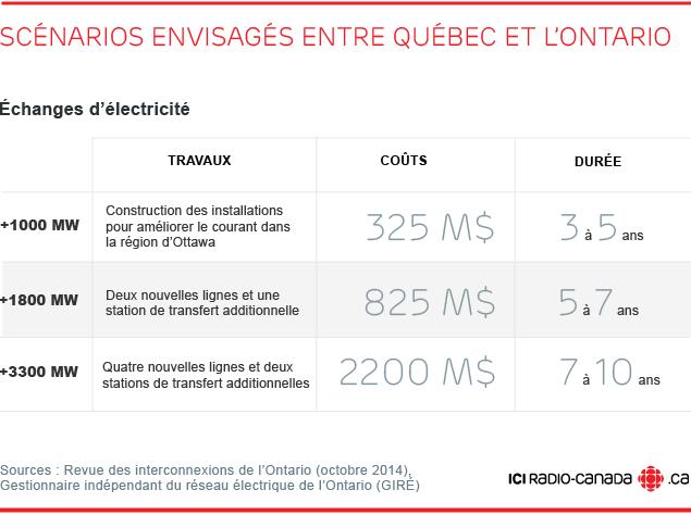 Scénarios envisagés d'échanges d'électricité entre Québec et Ontario