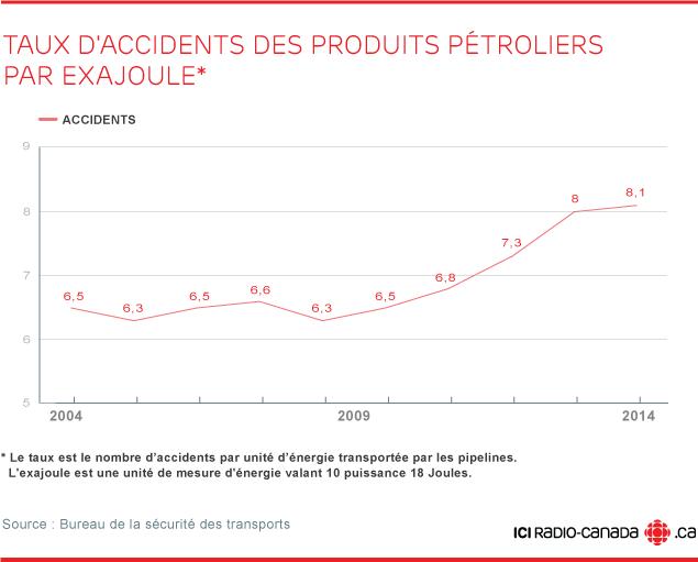 Accidents et incidents de pipeline