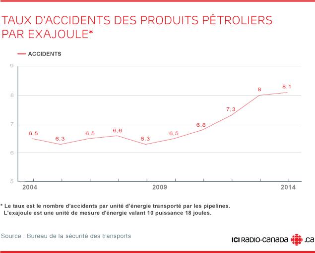 Taux d'accidents des produits pétroliers par exajoule