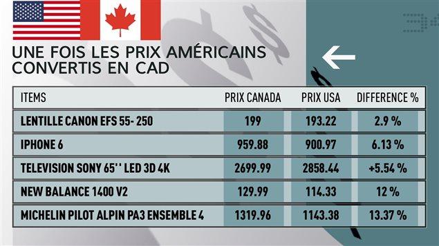 Tableau comparant les prix de certains articles au Canada et aux États-Unis