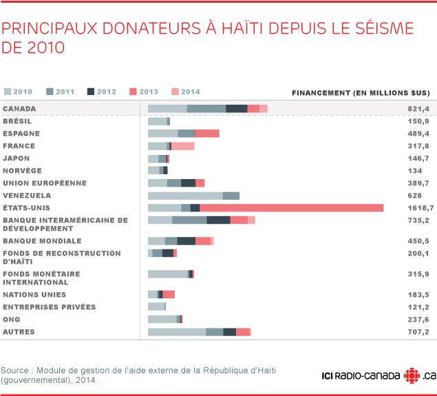 reconstruction haïti donateurs