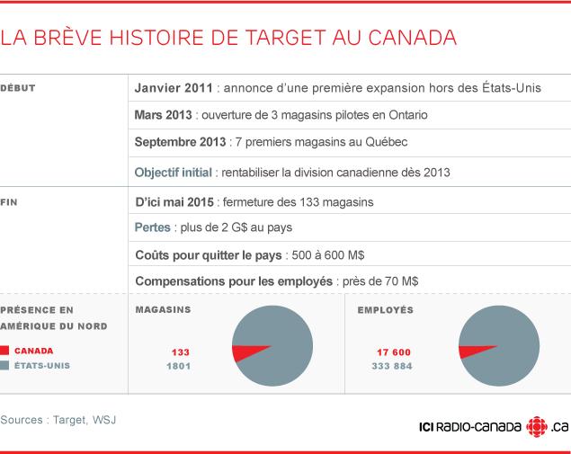 La bréve histoire de Target au Canada