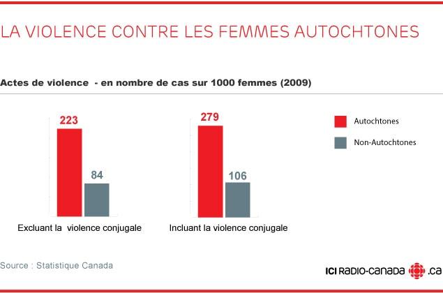 La violence contre les femmes autochtones