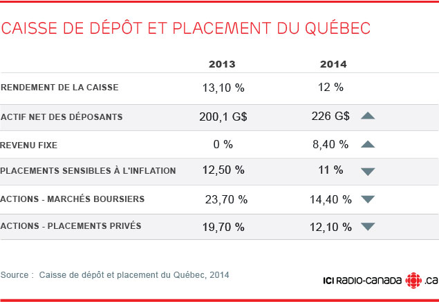 Caisse de dépôt et placement du Québec