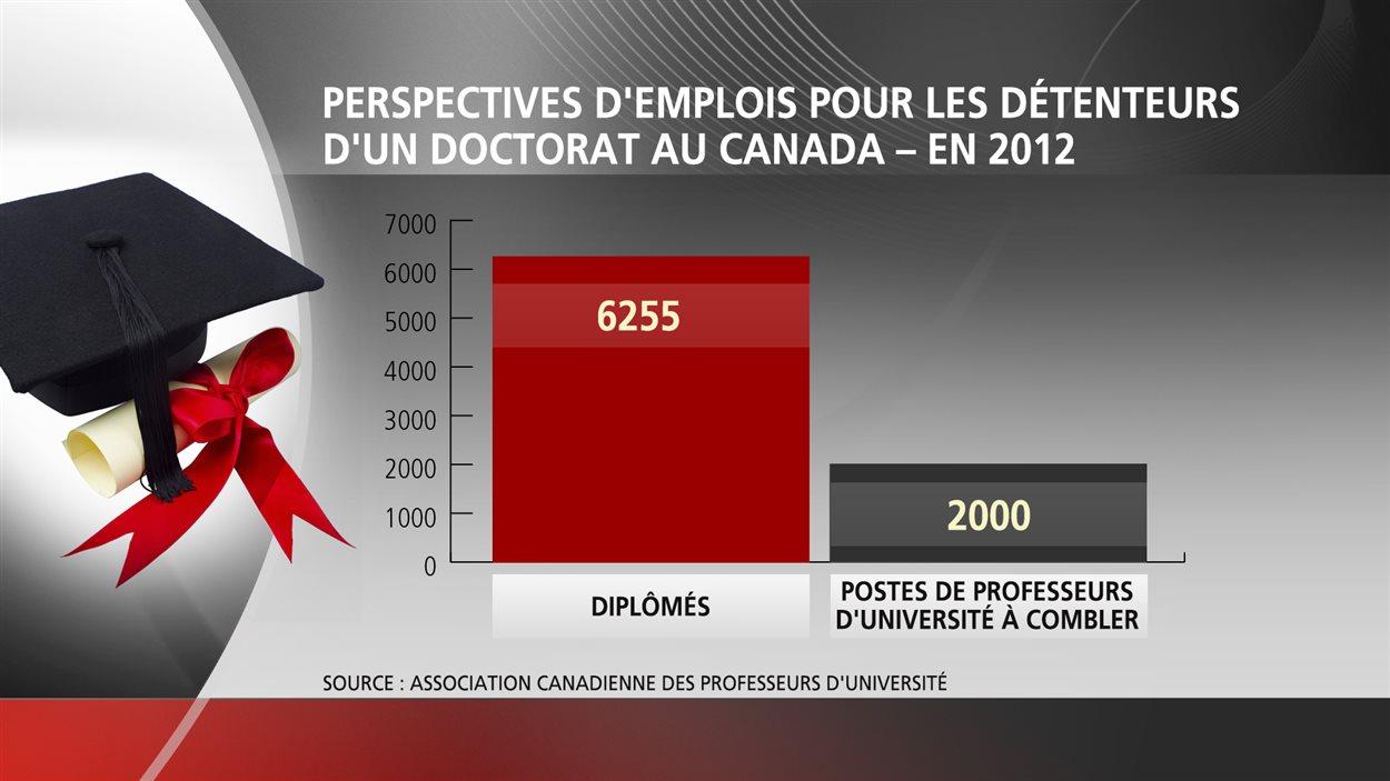 Perspectives d'emplois pour les détenteurs d'un doctorat en 2012.