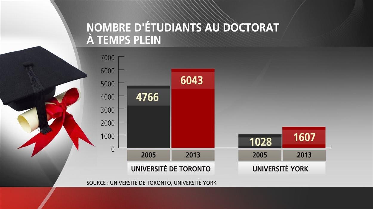 Nombre d'étudiant au doctorat à temps plein