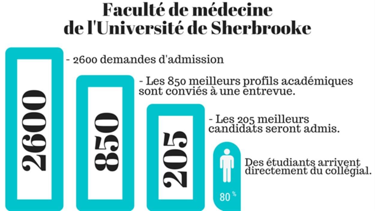 Quelques chiffres sur les admissions à la Faculté de médecine de l'Université de Sherbrooke