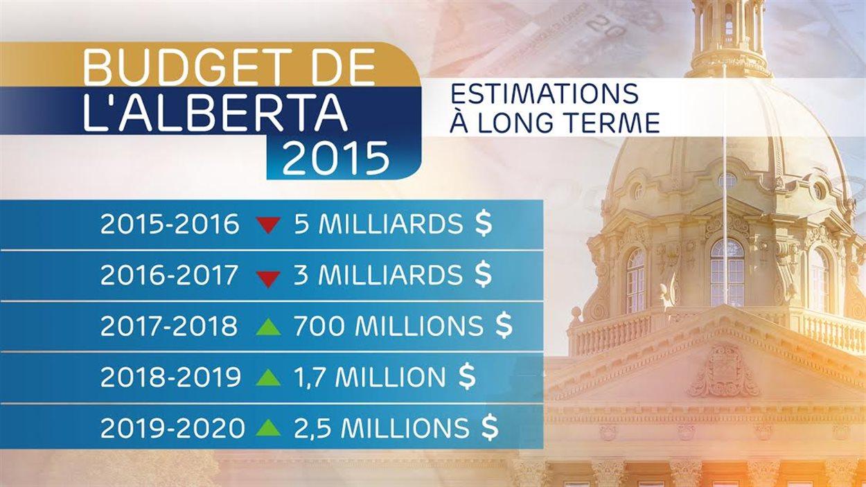 Estimations à long terme du budget de l'Alberta