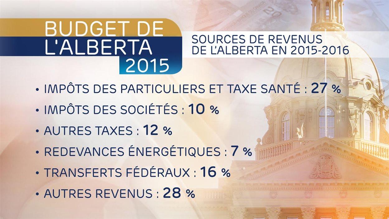 Sources de revenus de l'Alberta en 2015-2016