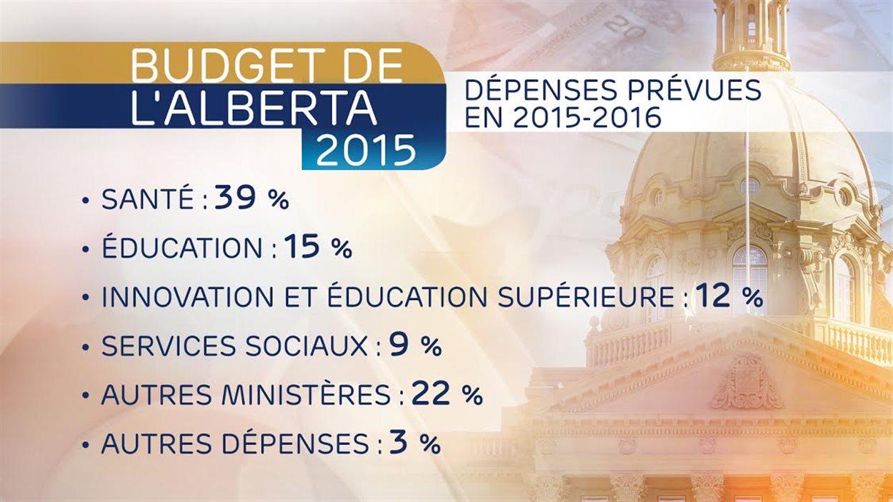 Dépenses prévues en 2015-2016 en Alberta