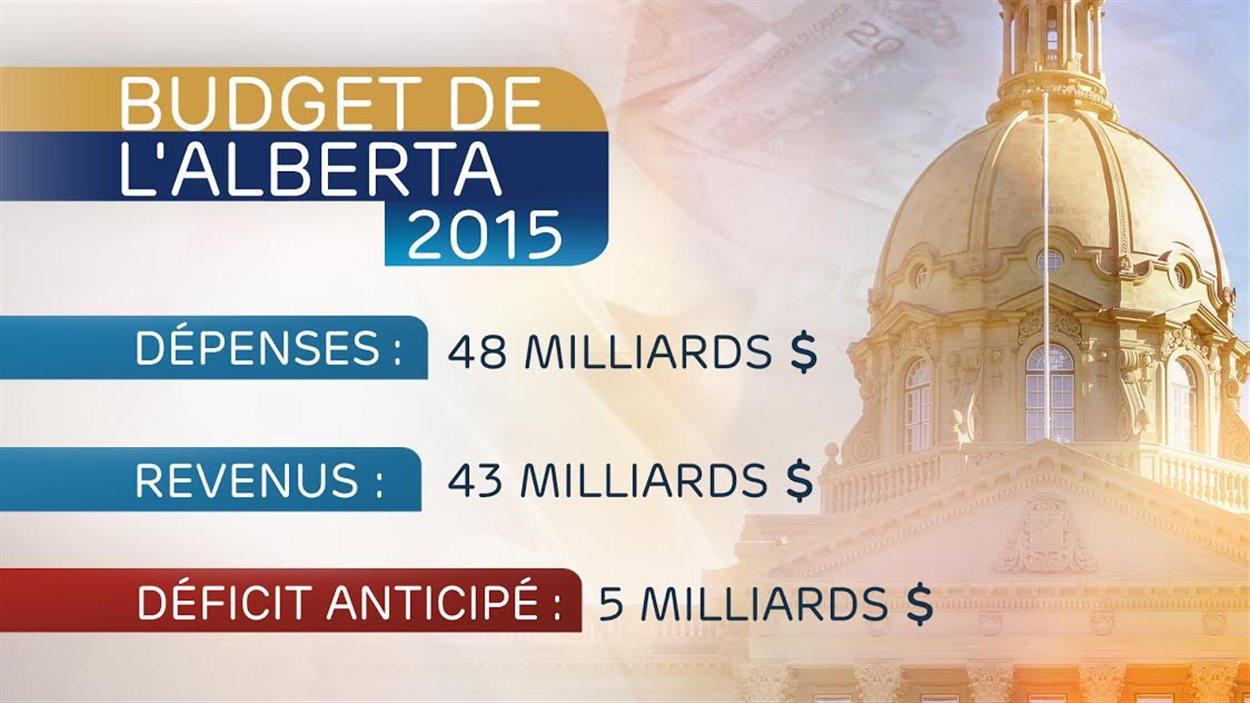 Le budget de l'Alberta prévoit un déficit de 5 milliards de dollars en 2015.