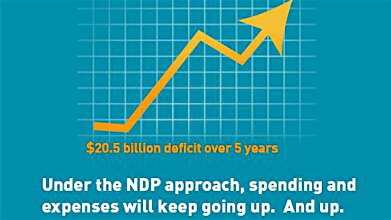 Une publicité du Parti progressiste-conservateur qui s'attaque à la crédibilité économique du NPD