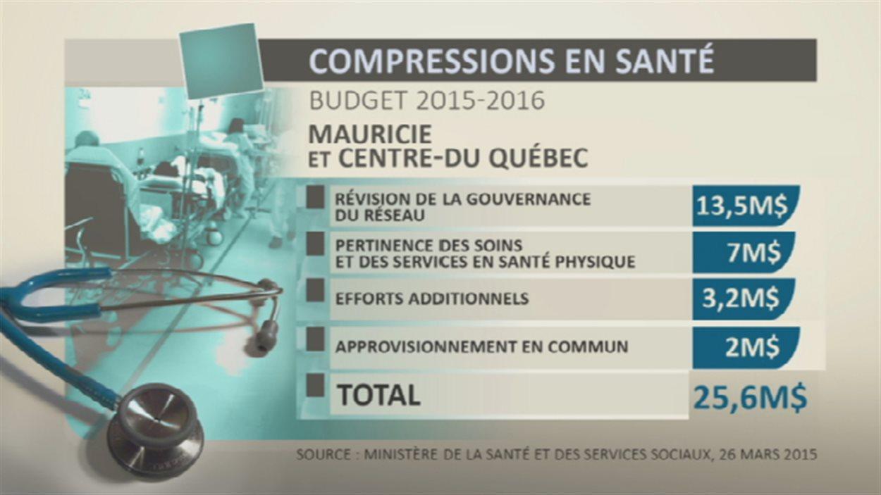 Compressions en santé - Mauricie et Centre-du-Québec