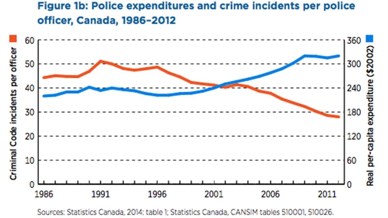 Les dépenses pour la police (en bleu) ont augmenté alors que le nombre d'incidents (en rouge) a baissé