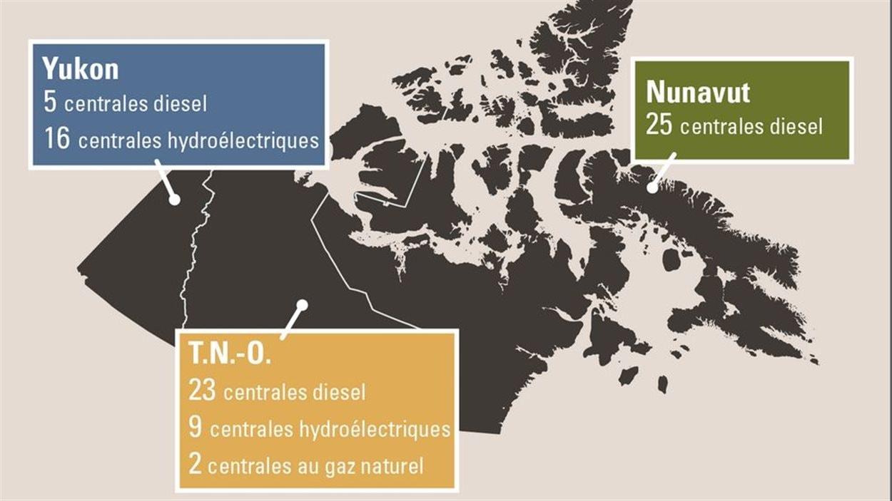 tableau montrant le Yukon avec 16 centrales hydroélectriques, 9 aux Territoires du Nord-Ouest, aucune au Nunavut