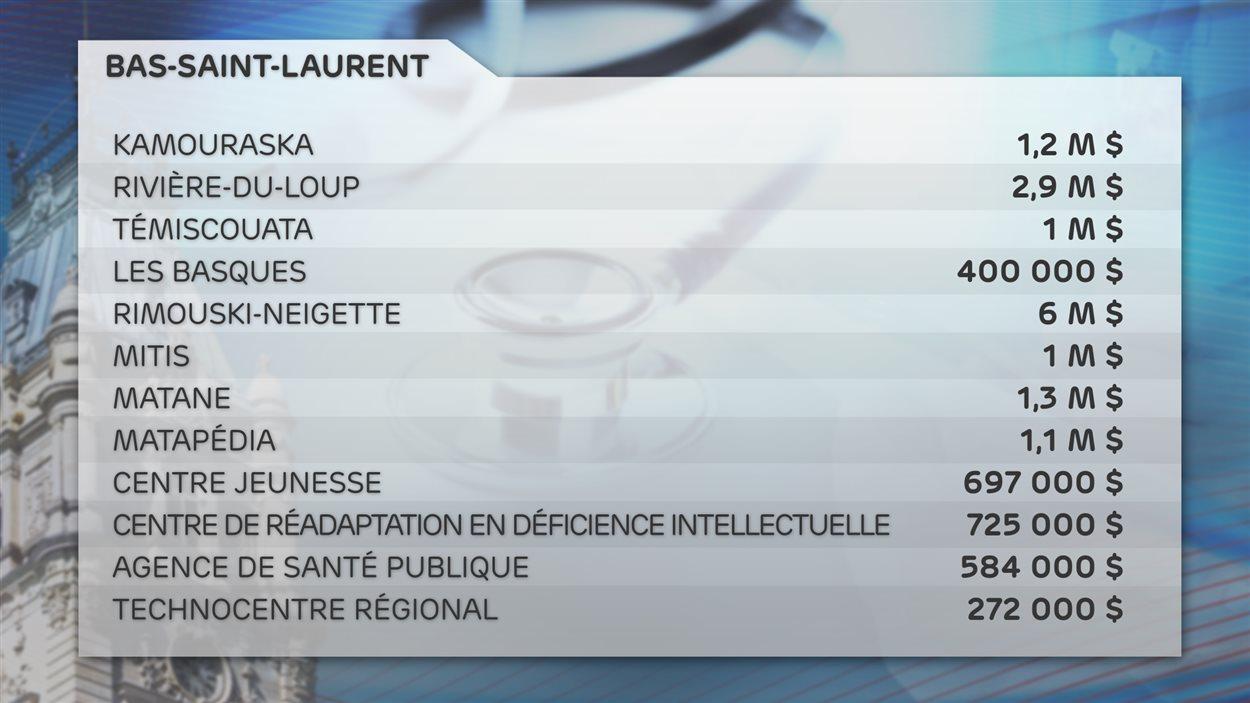 Les efforts demandés totalisent 17,2 M$ au Bas-Saint-Laurent