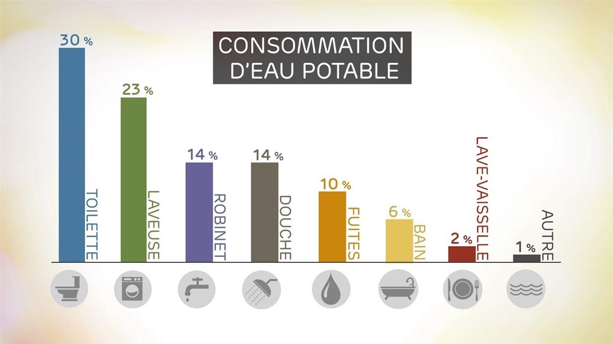 La consommation d'eau potable des résidents du Grand Vancouver.  (Source : Metro Vancouver)