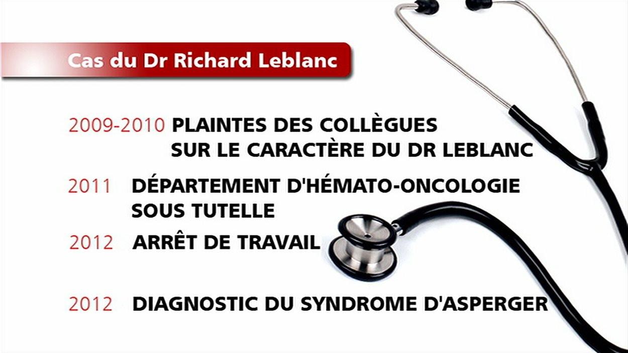 Cas du Dr Richard Le Blanc