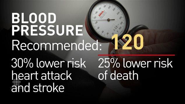 Clínica de presión arterial winnipeg