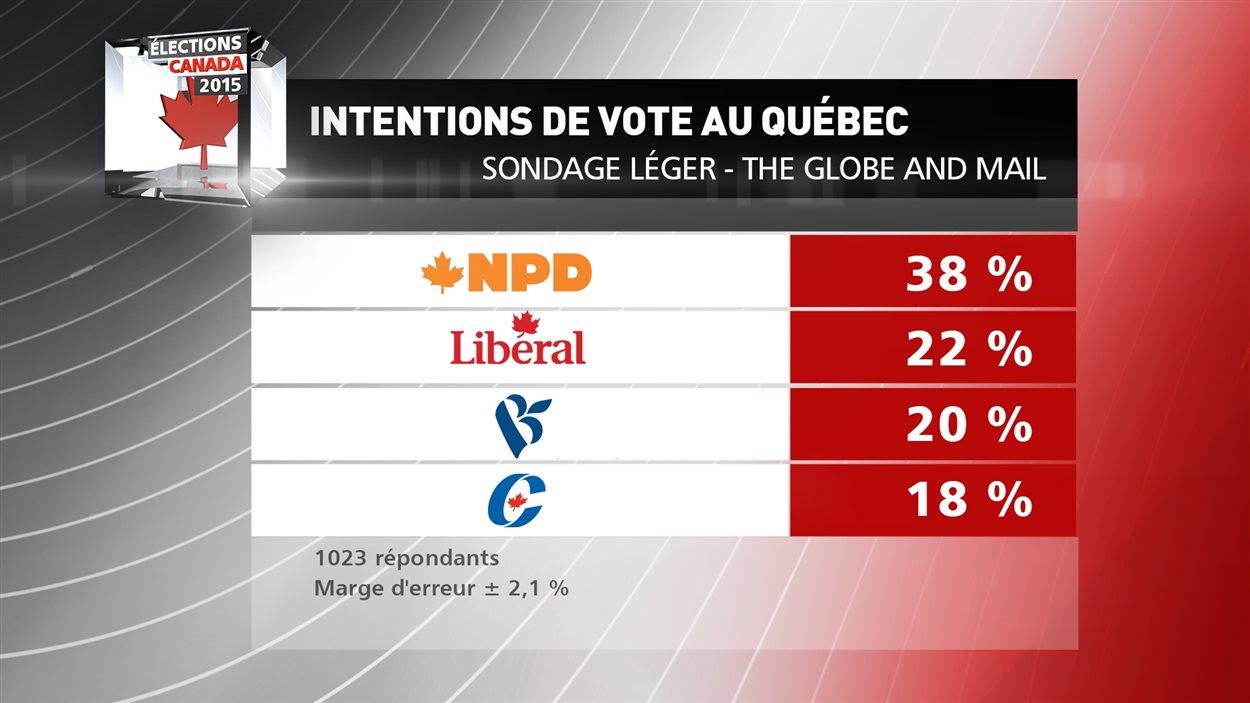 Intentions de vote au Québec