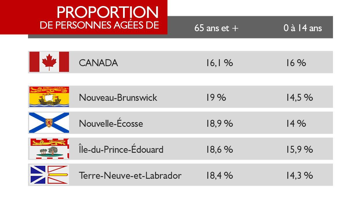 Tableau Proportion de personnes agées de 65 ans et plus et de 0 à 14 ans au Canada et dans les provinces de l'Atlantique