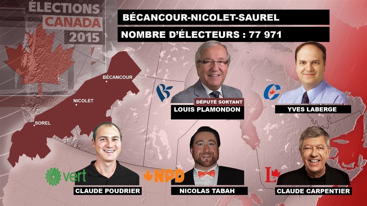 Portrait électoral de la circonscription de Bécancour-Nicolet-Saurel