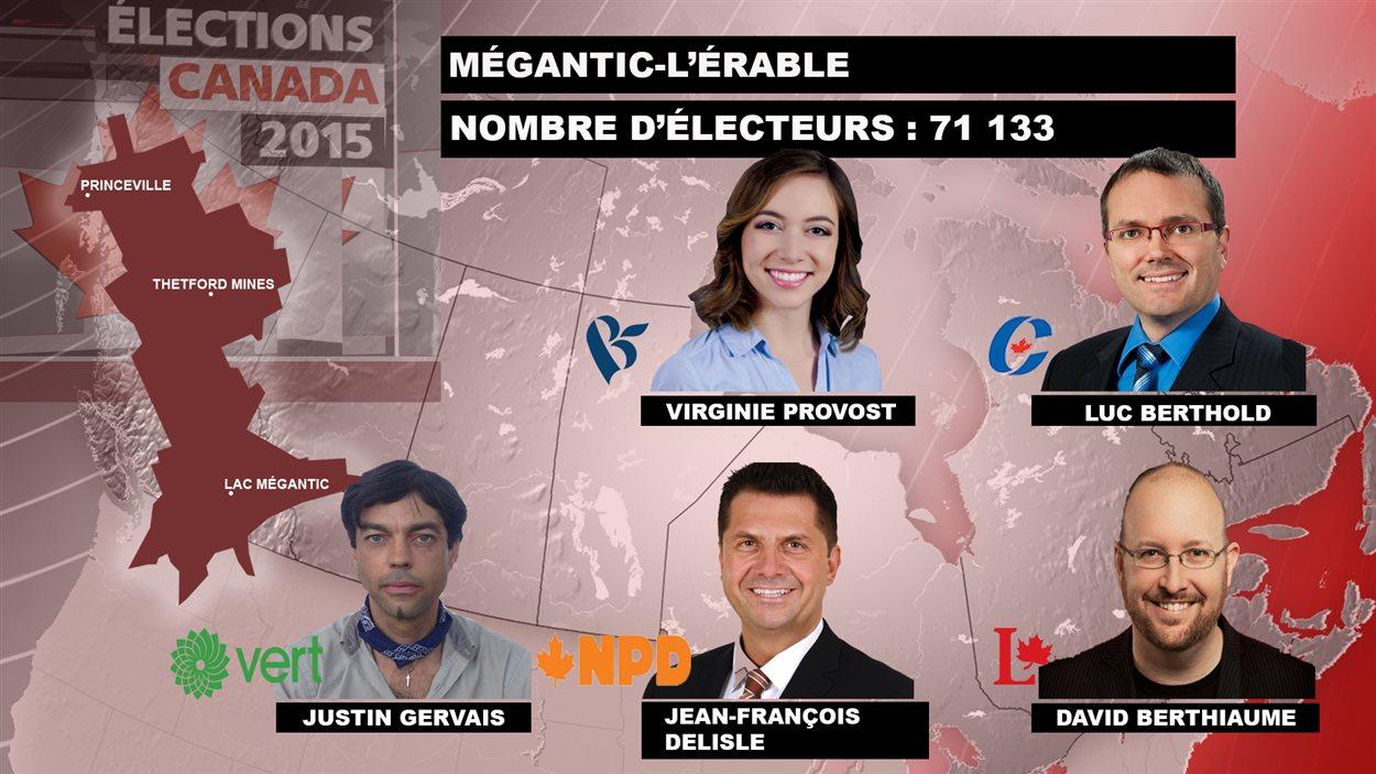 Les candidats dans Mégantic-L'Érable
