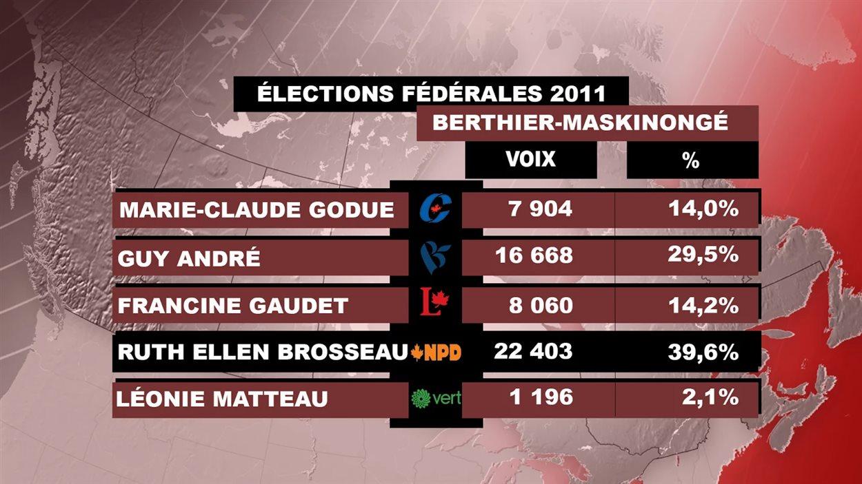 Les résultats de 2011 dans Berthier-Maskinongé