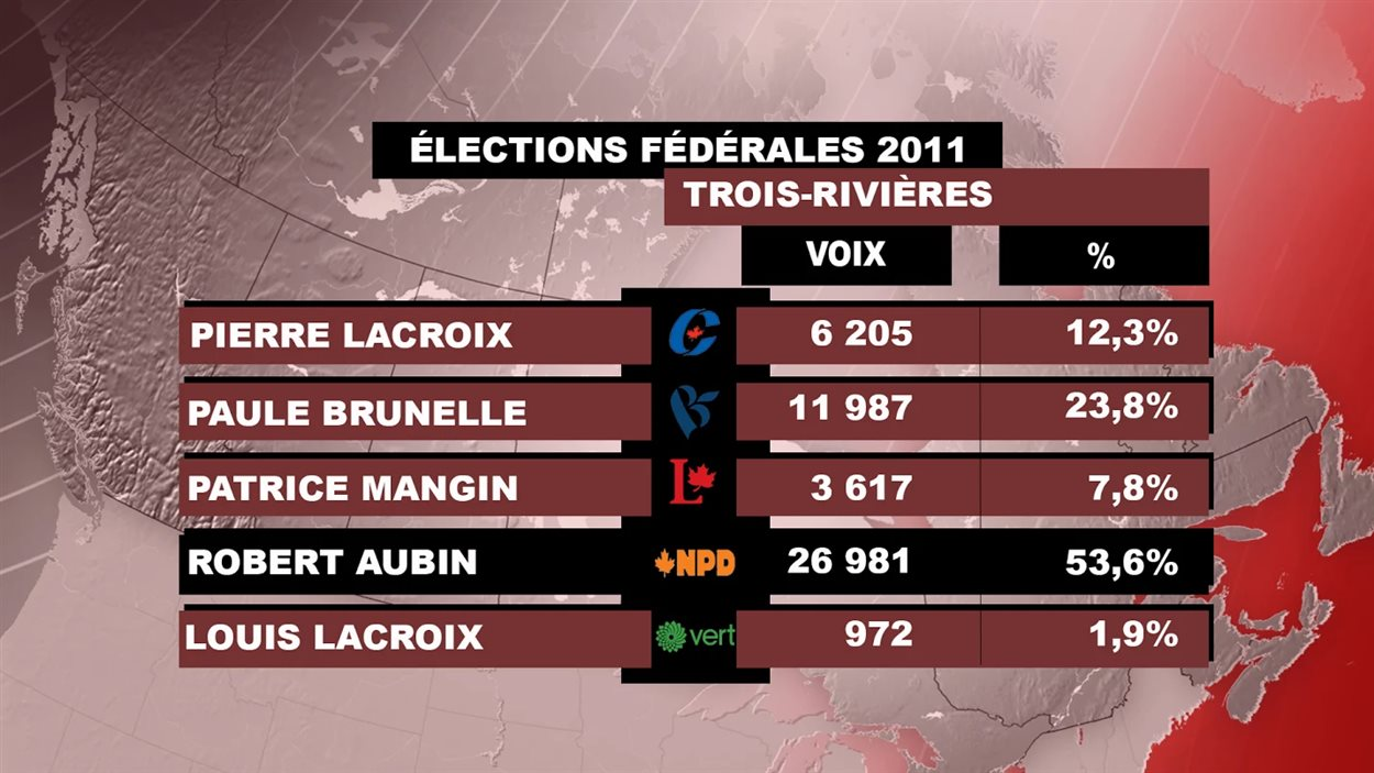 Les résultats de 2011 dans Trois-Rivières