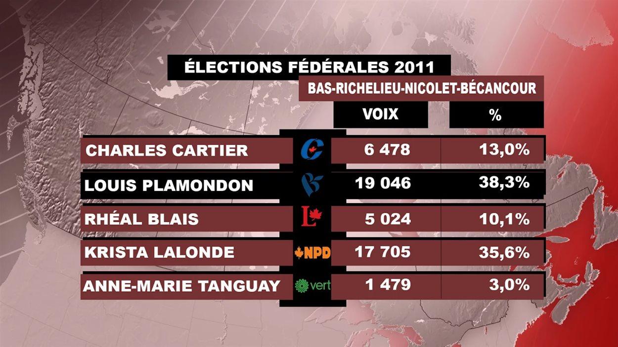 Les résultats de 2011 dans Bas-Richelieu-Nicolet-Bécancour
