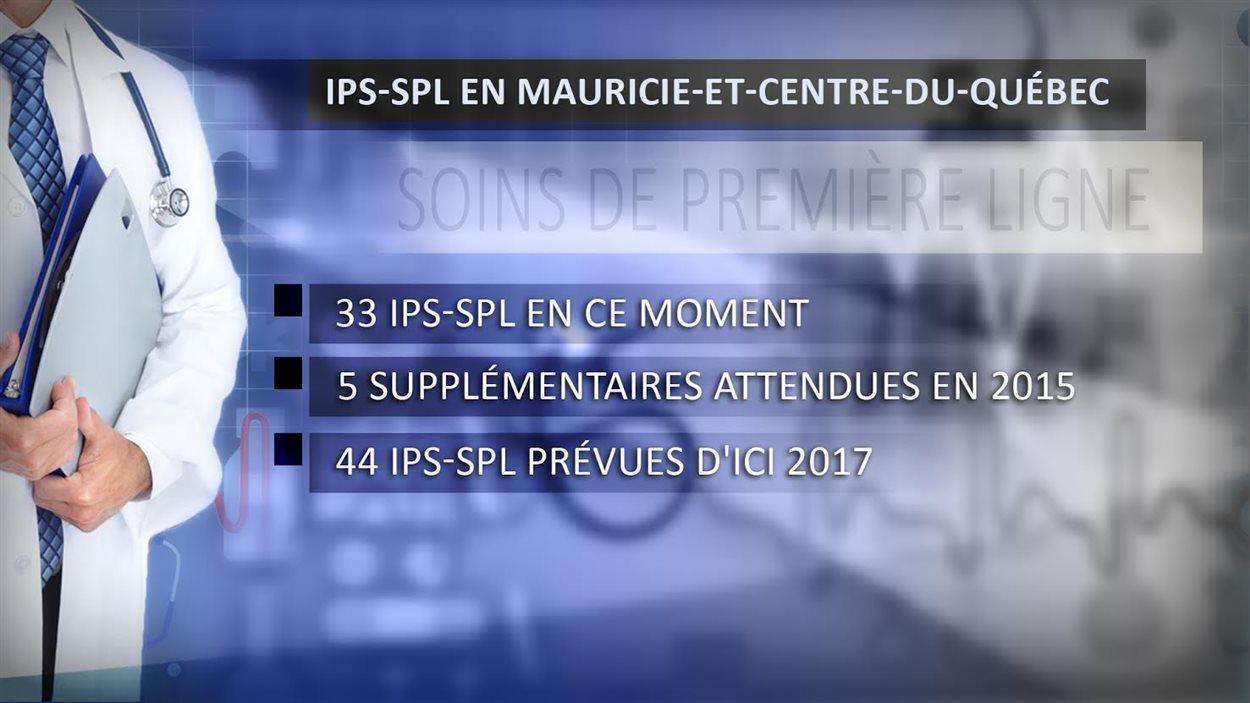 Évolution du nombre d'IPS en Mauricie