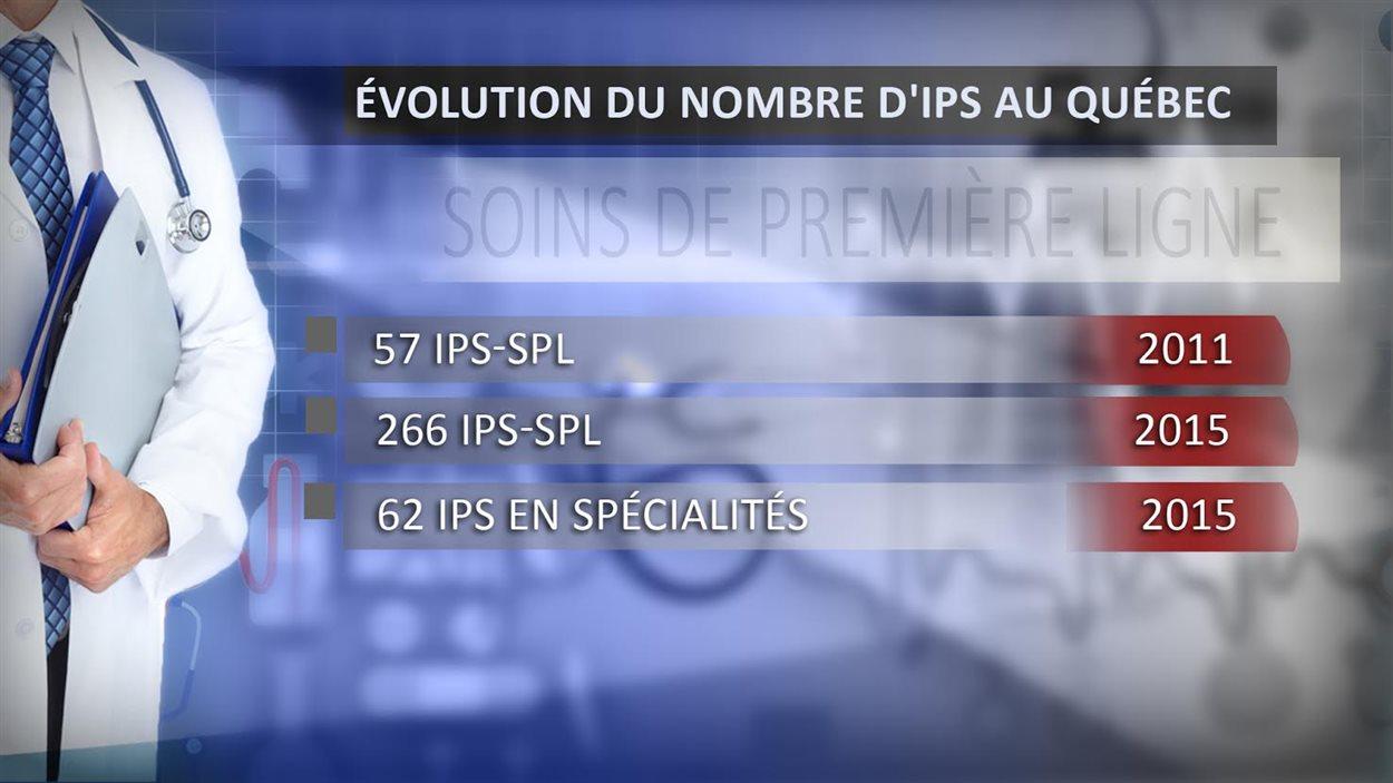 Tableau sur l'évolution du nombre d'IPS au Québec