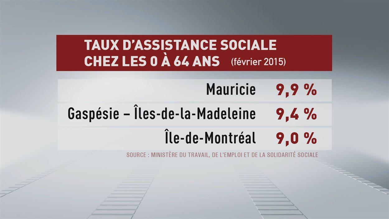 Tableau montrant les taux d'assistance sociale chez les O à 64 ans.