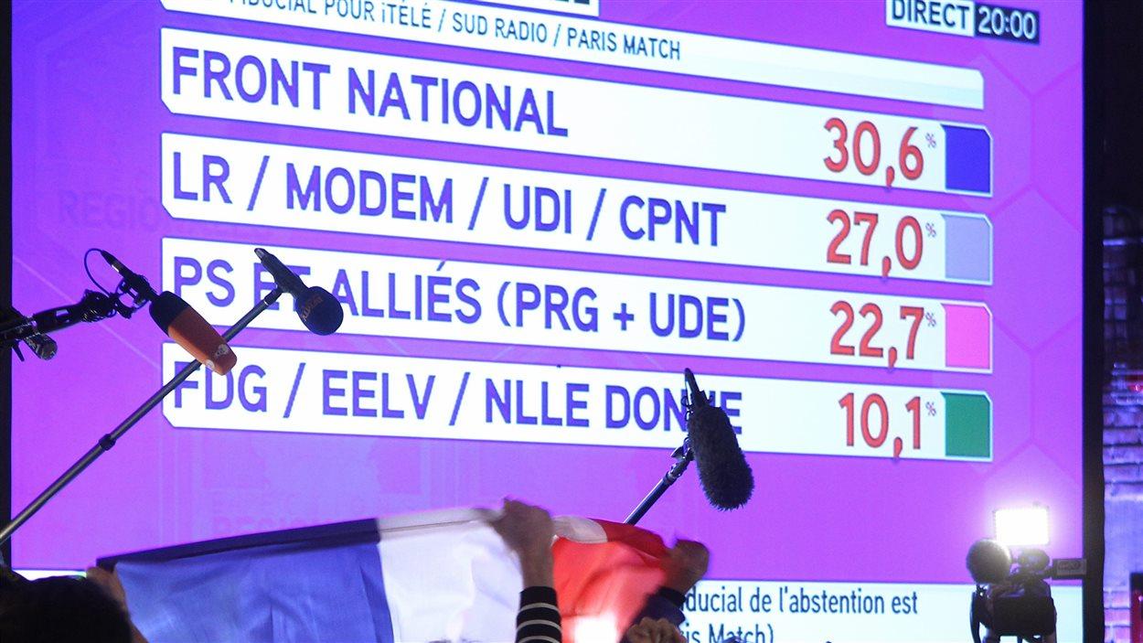 Le Front national est en tête lors des élections régionales françaises du 6 décembre 2015.