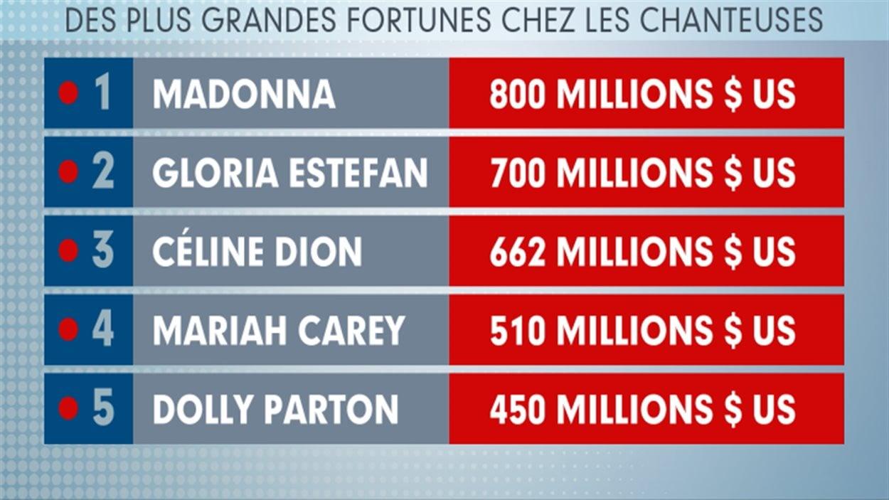 Céline Dion appartient à un cercle restreint d'artistes qui ont fait fortune dans le domaine de la chanson.
