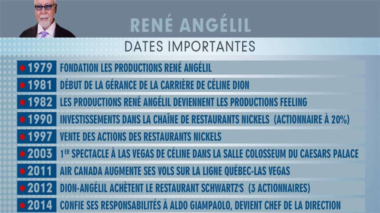 L'empire érigé par René Angelil, en quelques dates
